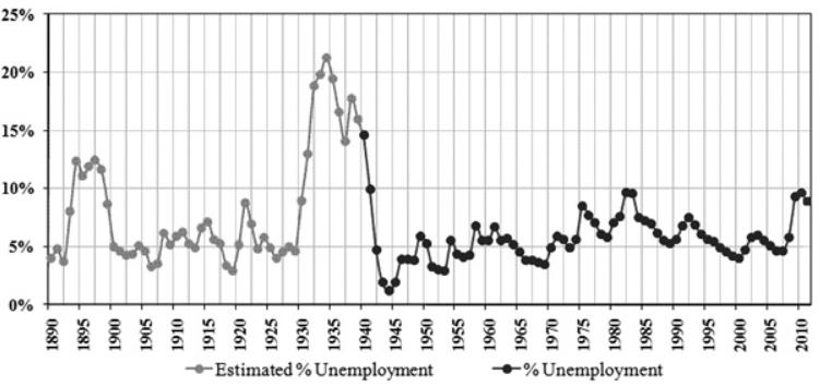 уровень безработицы америки